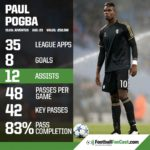 Mourinho wants Pogba to bring World Cup form to Old Trafford
