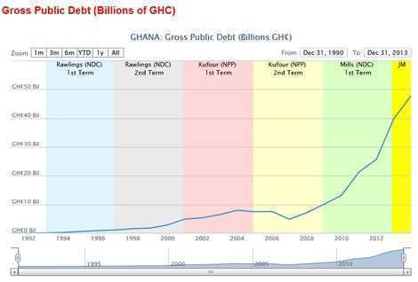 ADI takes on NPP & NDC over Public Debt