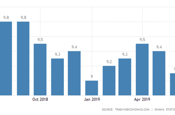 Inflation falls to 9.1% in June