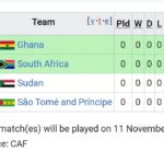 Sao Tome and Principe Joins Ghana's group for AFCON 2021 Qualifiers