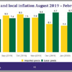 Prices of local goods increasing faster than imported goods