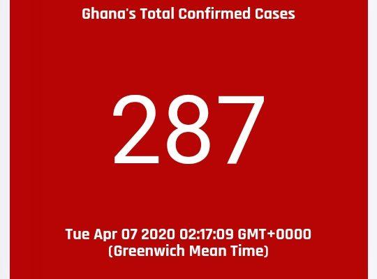COVID-19 cases in Ghana hits 287