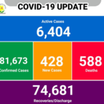 COVID-19: Ghana records slight decline in active COVID-19 cases